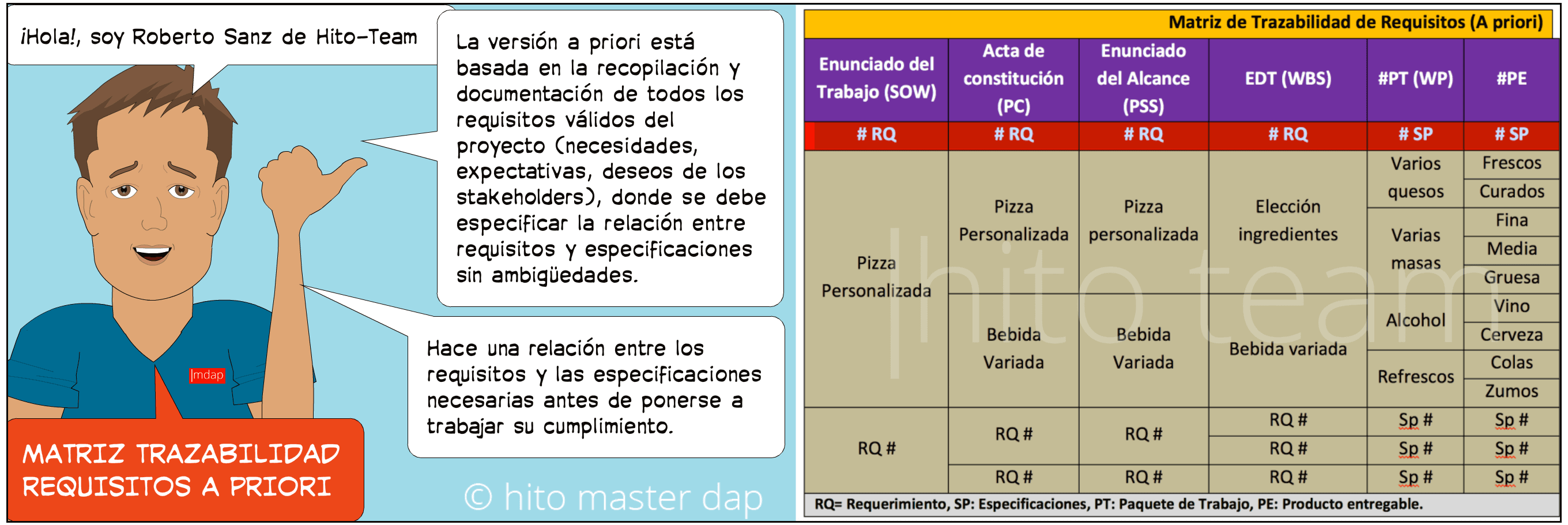 Matriz de trazabilidad de requisitos a priori